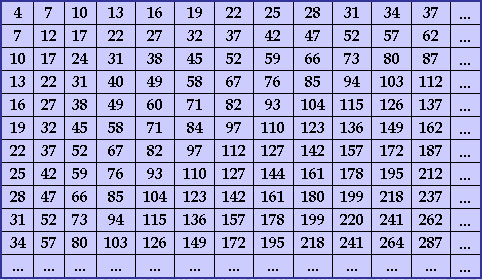 Таблица элементов болотова