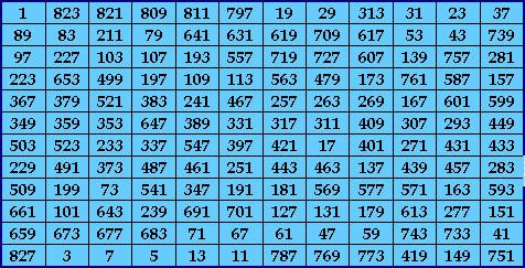 Видно, что диапазон масс частиц составляет от 100 до 1000 гэв